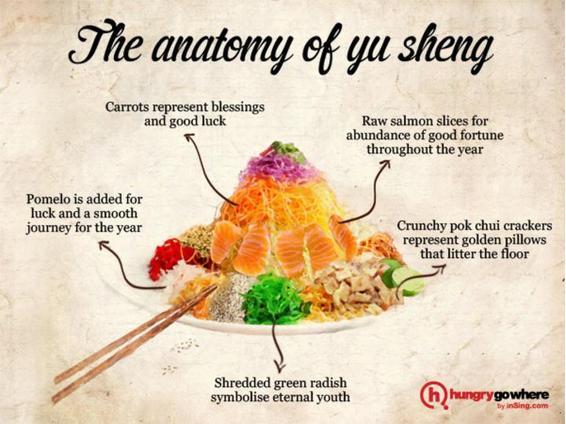 the-anatomy-of-yu-sheng